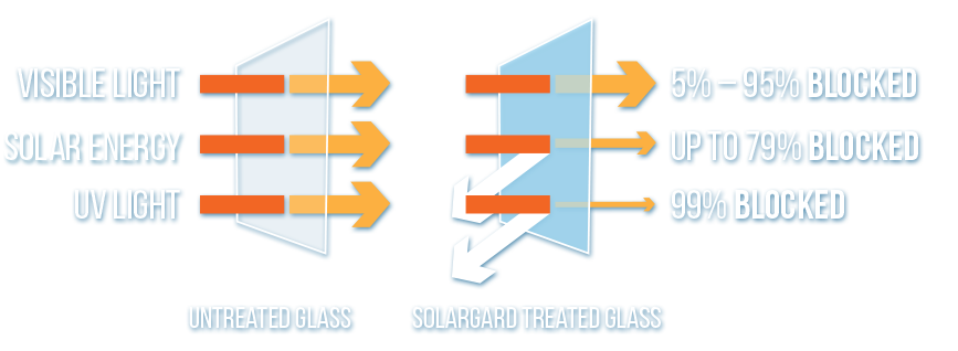 Solargard, treated windows, window tinting
